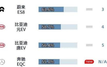 《2020年中國新能源汽車保值率排行榜》公布,一年車齡的蔚來ES6第一