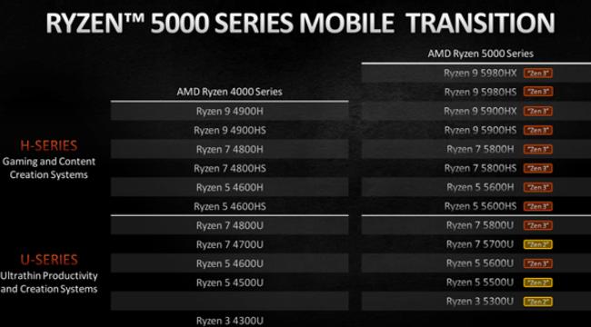 AMD的锐龙5000H/U处理器有什么区别?