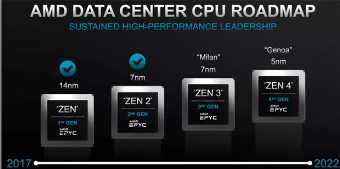 AMD预告官宣世界最强X86处理器