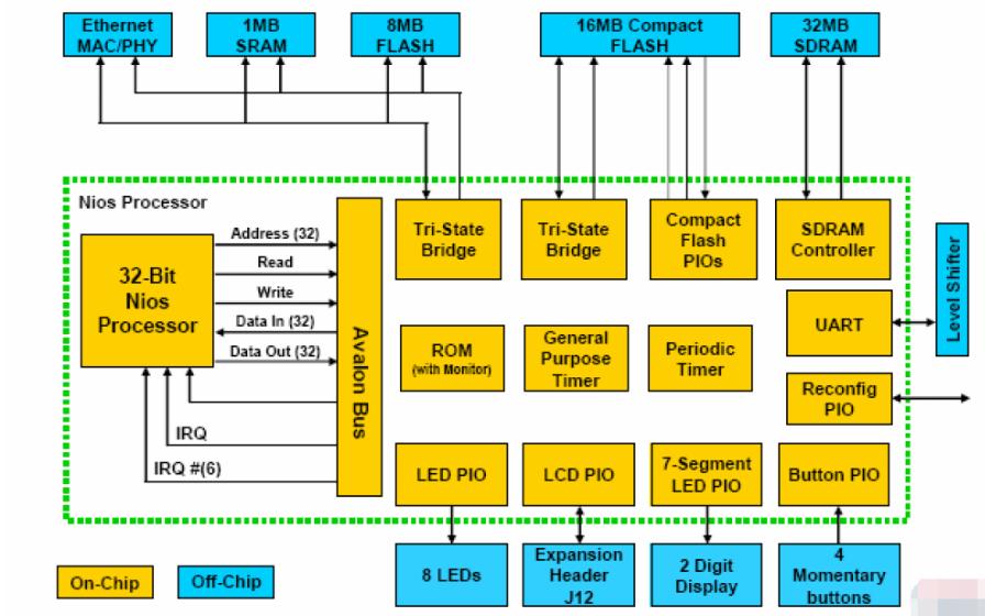 FPGA教学实验平台实验指导之嵌入式系统设计