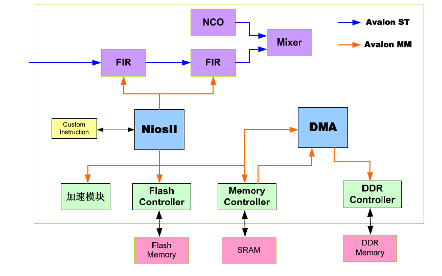玩转FPGA的PDF电子书免费下载