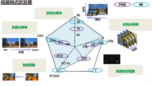 智能電視的SDR、HDR、XDR是什么?