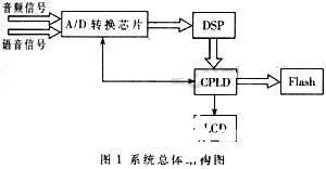 采用DSP芯片C5402和MPEG-2压缩编码方式实现列出监控系统的设计