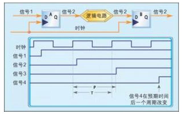 大型设计中FPGA的多时钟设计策略详细说明