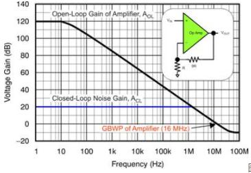 运算放大器增益误差设计的解决方案分析