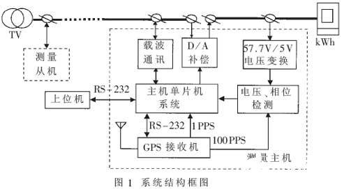 基于GPS的电压互感器二次线路压降自动跟踪补偿装置的设计与实现