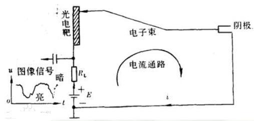 光电转换的原理说明