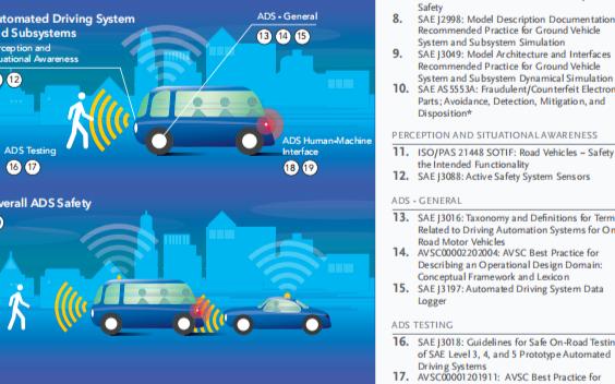 美交通部发布《自动驾驶汽车综合计划》,是自动驾驶4.0的延申