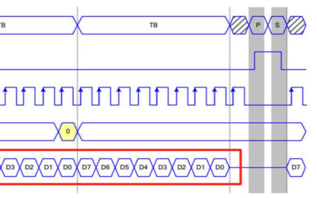 GX09和GX06 SPI接口使用说明免费下载