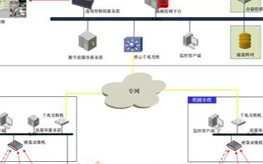 平安校园视频监控系统的结构组成及功能应用