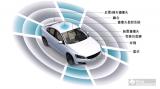 ADAS和自动驾驶的现状(二)