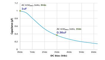 有哪些因素會影響II類MLCC的有效電容