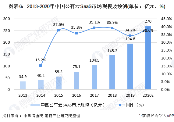 图表6:2013-2020年中国公有云SaaS市场规模及预测(单位:亿元,%)