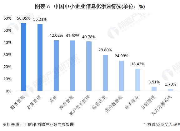图表7:中国中小企业信息化渗透情况(单位:%)