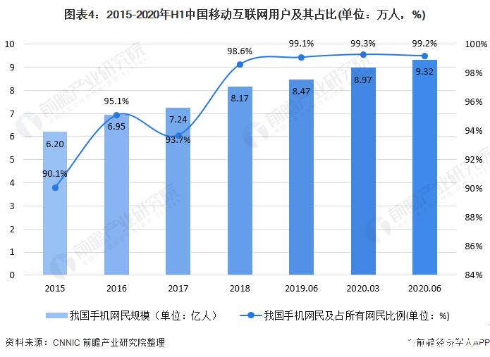图表4:2015-2020年H1中国移动互联网用户及其占比(单位:万人,%)
