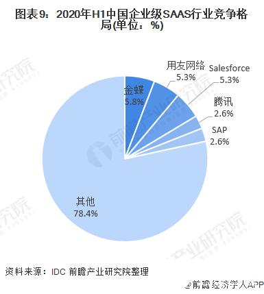 图表9:2020年H1中国企业级SAAS行业竞争格局(单位:%)