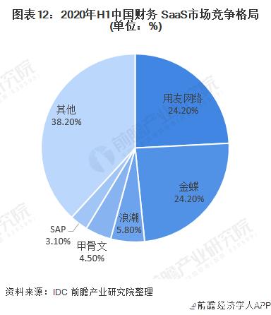 图表12:2020年H1中国财务 SaaS市场竞争格局(单位:%)