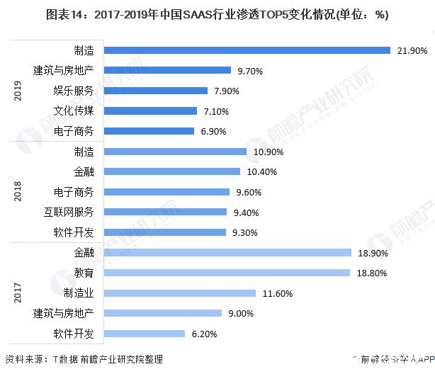 图表14:2017-2019年中国SAAS行业渗透TOP5变化情况(单位:%)