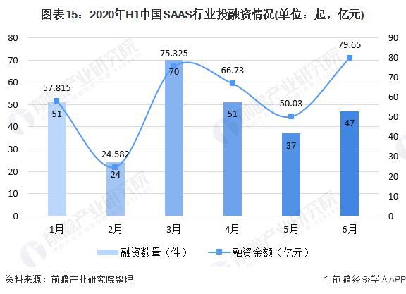 图表15:2020年H1中国SAAS行业投融资情况(单位:起,亿元)