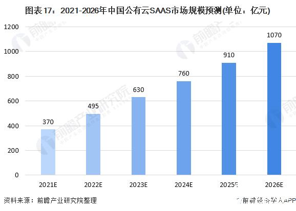 图表17:2021-2026年中国公有云SAAS市场规模预测(单位:亿元)