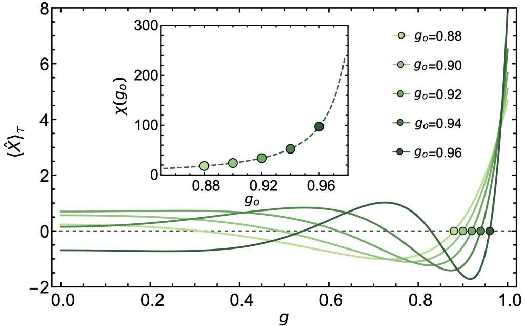 基于多体量子纠缠的量子传感实现海森堡极限精度的测量