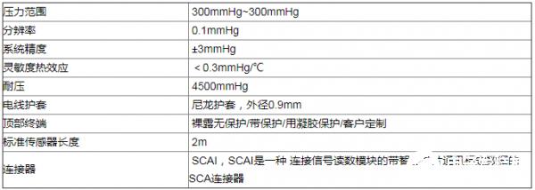 光纤压力传感器FOP-M260的性能特点及在医疗领域中的应用
