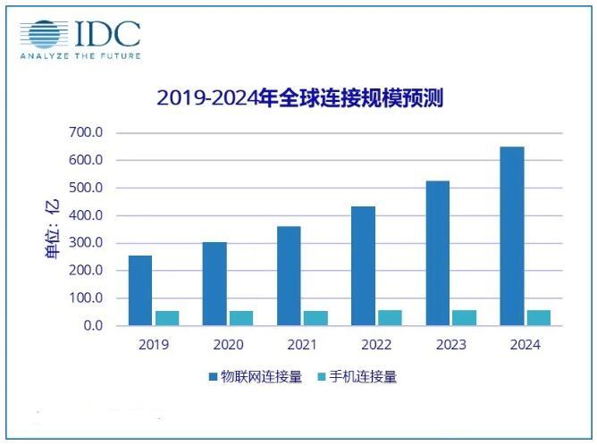 中国物联网市场持续扩大,智能制造前景广阔