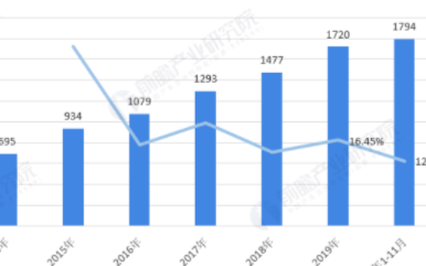 我国工业领域嵌入式软件市场规模不断扩大,将接近千...