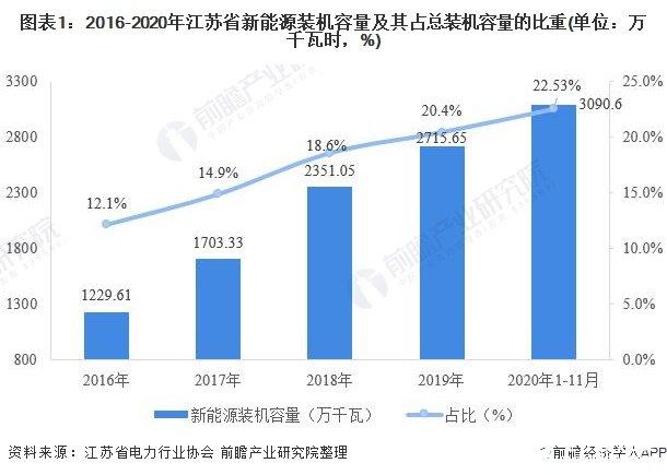 新能源发电市场份额稳步提升,光伏发电和风力发电仍是江苏省主流