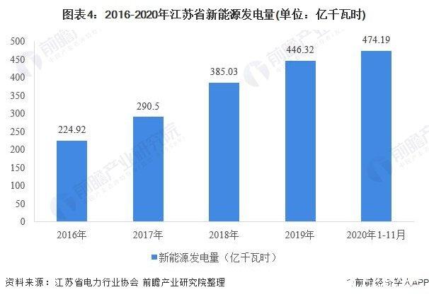 图表4:2016-2020年江苏省新能源发电量(单位:亿千瓦时)