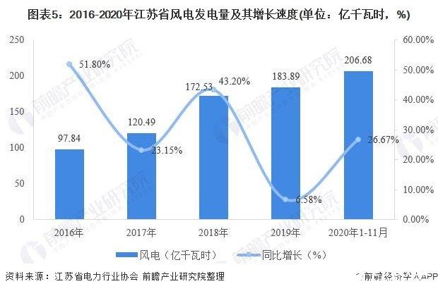图表5:2016-2020年江苏省风电发电量及其增长速度(单位:亿千瓦时,%)