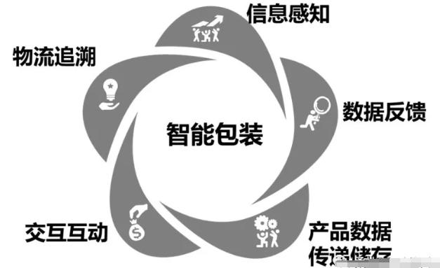 基于RFID的智能包装技术系统