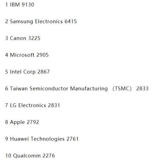 华为进入全球专利企业前十名榜单