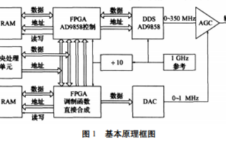 基于XC2V500-6FG256C和AD9858实现复杂信号模拟的设计