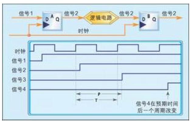 使用FPGA实现大型设计时的设计策略详细说明