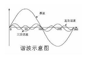 变频器的谐波危害及解决措施