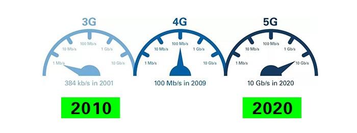 21世纪已过两个十年,如今的互联网与当年有何天壤之别?
