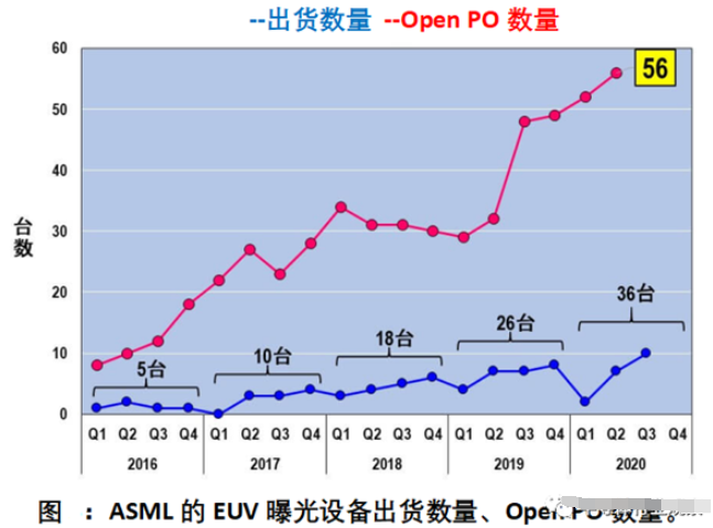 日本在EUV光刻机部件地位上不可忽略