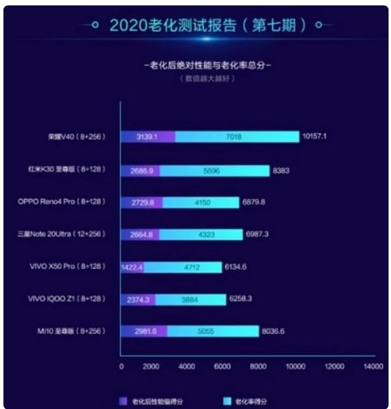 5G手机流畅度排行榜公布