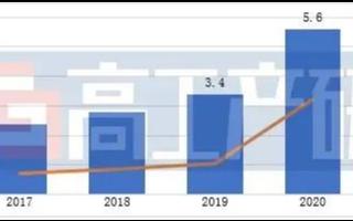 2020年中国电动工具锂电池复盘与预测