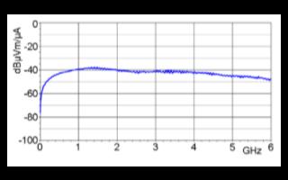 OIMFA-K系列射频电流探头的性能特点及应用范围