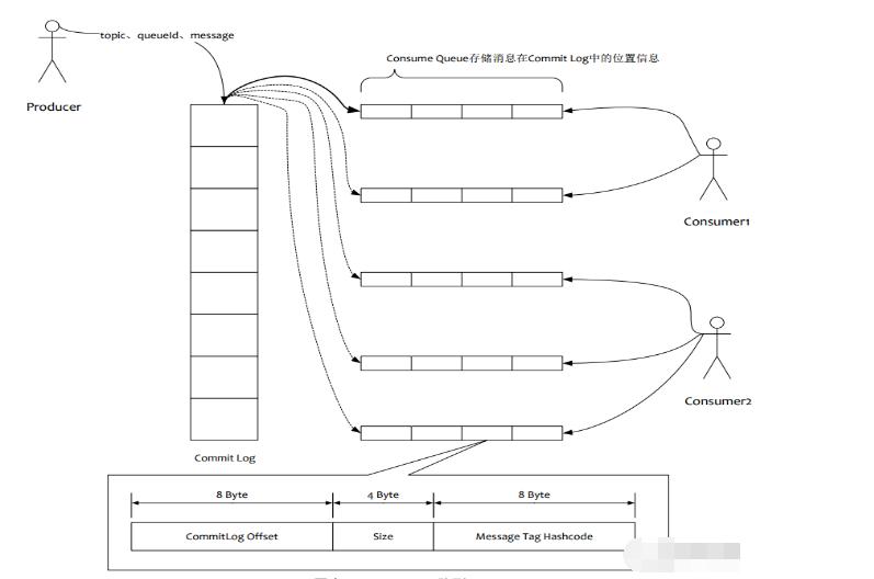 Rocket MQ存储与Kafka存储对比分析