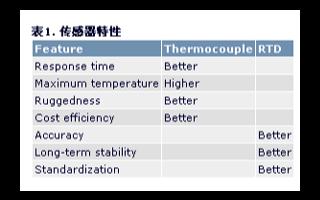 采用模拟方法实现PT100温度变送器的非线性补偿