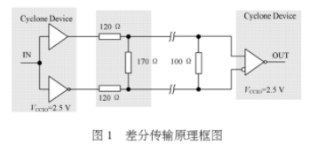 基于LVDS技术和Cyclone可编成逻辑器件实现高速通讯应用设计