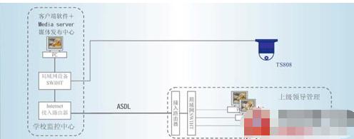 远程教育和监考视频系统的功能特点及应用分析