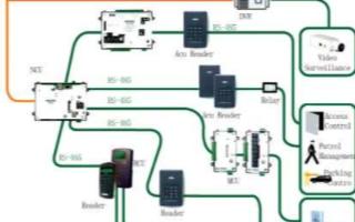 复旦一卡通门禁系统的组成及整合应用分析