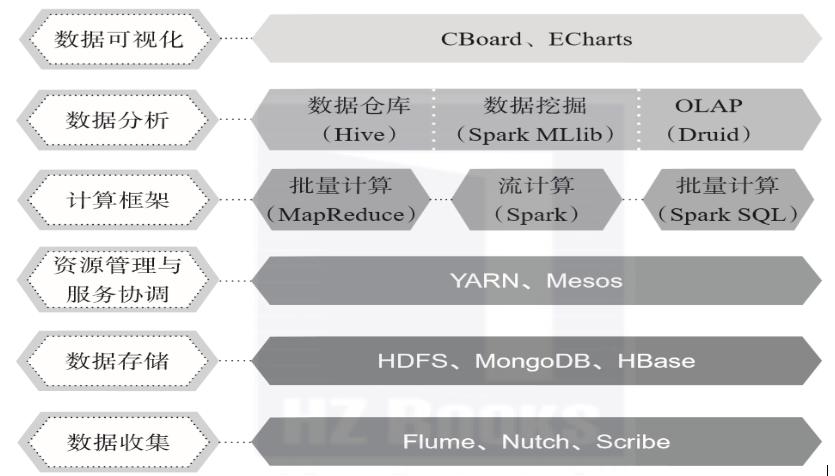 大数据核心技术/特点/通用应用