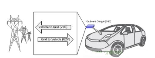 優化電動汽車(EV)功率的車載充電器設計方案