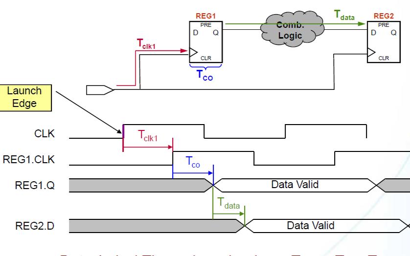 时序分析的静态分析基础教程