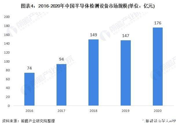 图表4:2016-2020年中国半导体检测设备市场规模(单位:亿元)